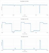 LG UJ7700 Backlight chart