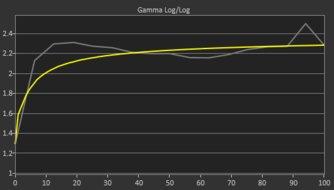 LG UltraFine 4k Pre Gamma Curve Picture