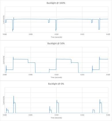 LG SK8000 Backlight chart
