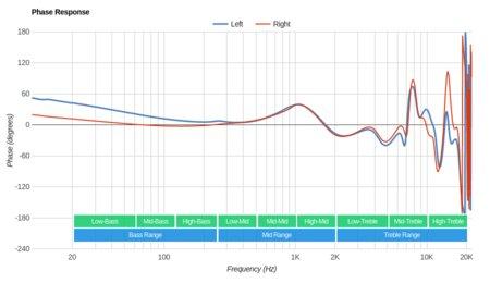 Shure SE315 Phase Response