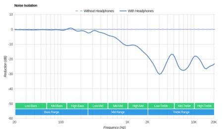 Plantronics BackBeat Fit Wireless Noise Isolation