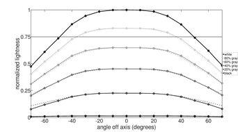 Pixio PX7 Prime Horizontal Lightness Graph