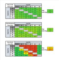 ASUS ROG Swift 360Hz PG259QN Response Time Table