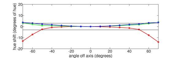 ASUS MX279HS Horizontal Hue Graph