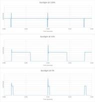 LG NANO80 Backlight chart