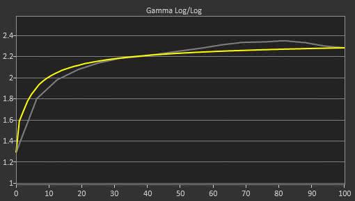HP OMEN 27 Pre Gamma Curve Picture