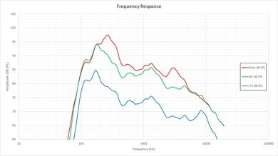 LG LF6000 Frequency Response Picture