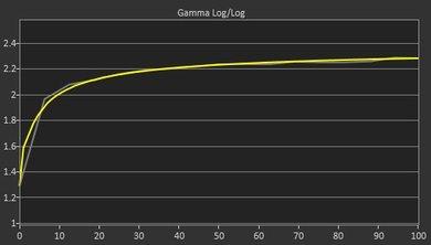 MSI Optix G27C Post Gamma Curve Picture