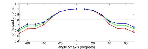 Dell U3818DW Vertical Chroma Graph