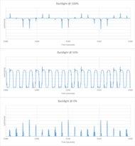 Samsung QN90A QLED Backlight chart