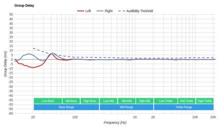 Parrot Zik 3/Zik 3.0 Wireless Group Delay
