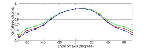 ASUS VG279Q Vertical Chroma Graph
