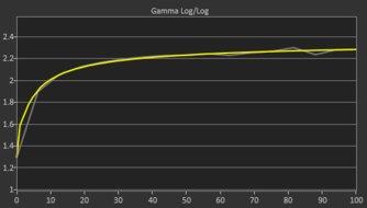 Gigabyte  Aorus AD27QD Post Gamma Curve Picture