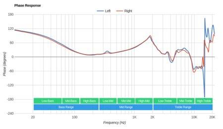 Grado SR60e/SR60 Phase Response