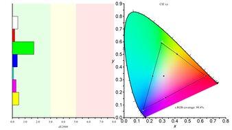 Gigabyte AORUS FI32U Color Gamut sRGB Picture