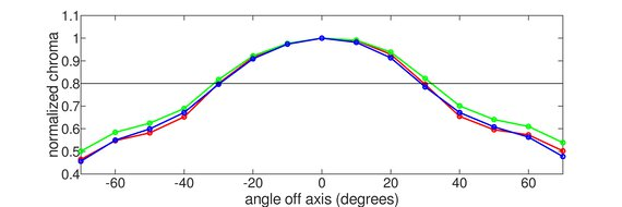 Gigabyte  Aorus AD27QD Vertical Chroma Graph