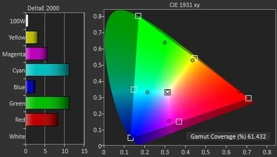 LG EG9100 Color Gamut DCI-P3 Picture