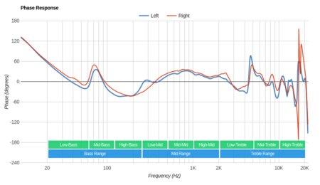 Sennheiser RS 165 RF Wireless Phase Response