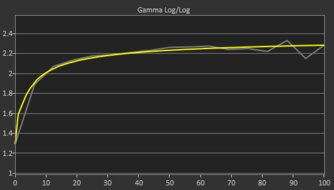ASUS TUF Gaming VG27WQ1B Post Gamma Curve Picture