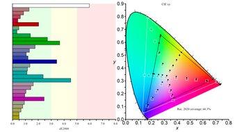 LG 27GP83B-B Color Gamut Rec.2020 Picture