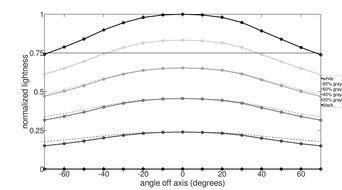 LG 48 CX OLED Vertical Lightness Graph