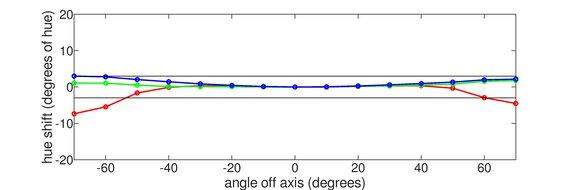 BenQ EX2780Q Horizontal Hue Graph