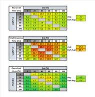 Dell UltraSharp U2721DE Response Time Table