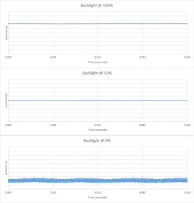 Sony X750F Backlight chart