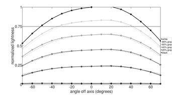 ASUS ProArt Display PA278QV Vertical Lightness Graph
