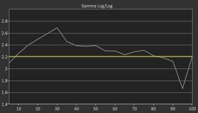 Samsung Q8FN Pre Gamma Curve Picture