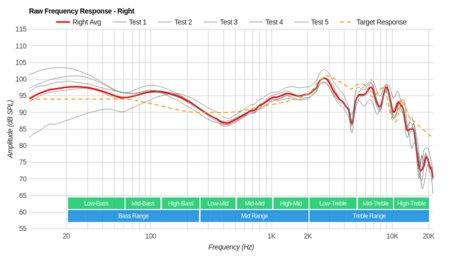 Sennheiser RS 165 RF Wireless Raw FR R
