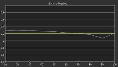 Vizio D Series 4k 2016 Pre Gamma Curve Picture