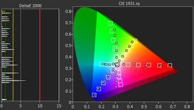 Samsung Q70/Q70R QLED Color Gamut DCI-P3 Picture