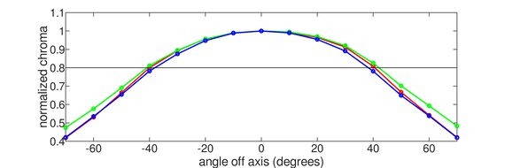 Gigabyte M32U Horizontal Chroma Graph