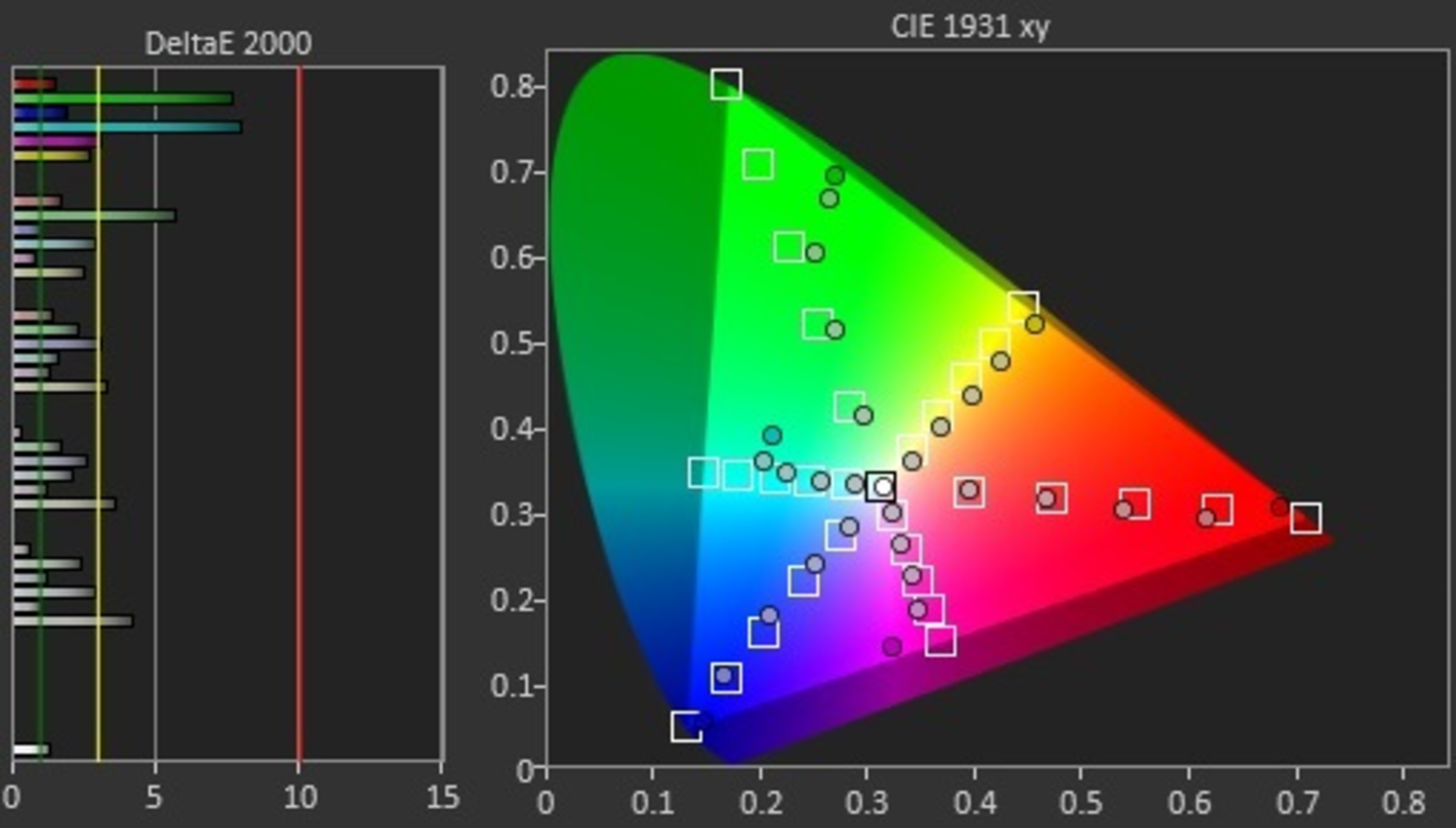 Color gamut ratings - Test Results