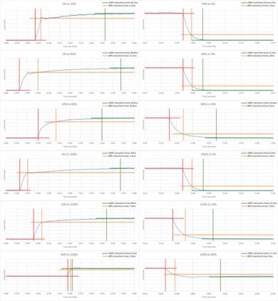 Sony X940E Response Time Chart