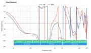 Sennheiser PXC 550 Wireless Phase Response