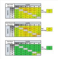 LG 49WL95C-W Response Time Table