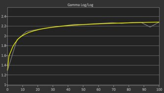 Gigabyte G27QC Post Gamma Curve Picture