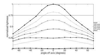 LG 32GN600-B Horizontal Lightness Graph