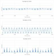 Samsung Q80/Q80R QLED Backlight chart