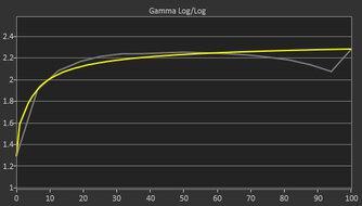 ASUS ProArt Display PA278QV Pre Gamma Curve Picture