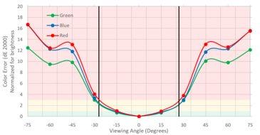 LG 24MP59G-P Vertical Color Shift Picture