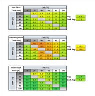 ASUS ROG Swift PG279QZ Response Time Table