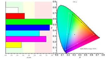 ASUS ROG Strix XG27AQ Color Gamut ARGB Picture