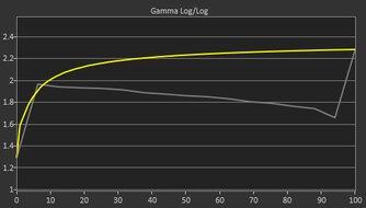 ASUS TUF Gaming VG258QM Pre Gamma Curve Picture