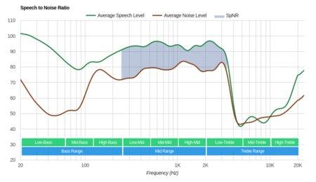 Bluedio T2S/Turbine T2S Wireless SpNR