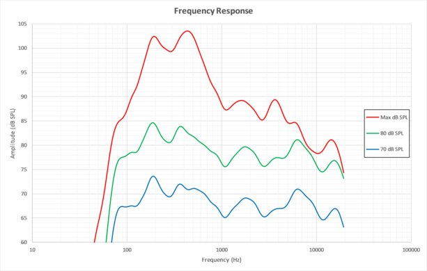 LG C7 Frequency Response Picture