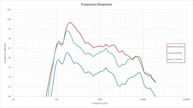 LG LF5800 Frequency Response Picture