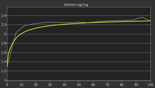 BenQ EL2870U Pre Gamma Curve Picture